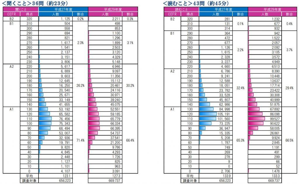 英語で聞くこと読むことに関する統計