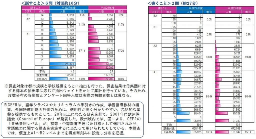 英語で話すこと書くことに関する統計