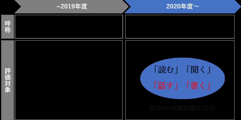 大学入試センター試験の変化フローチャート