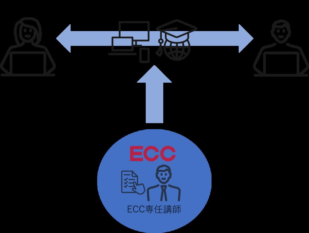 ECC intersectionフローチャート